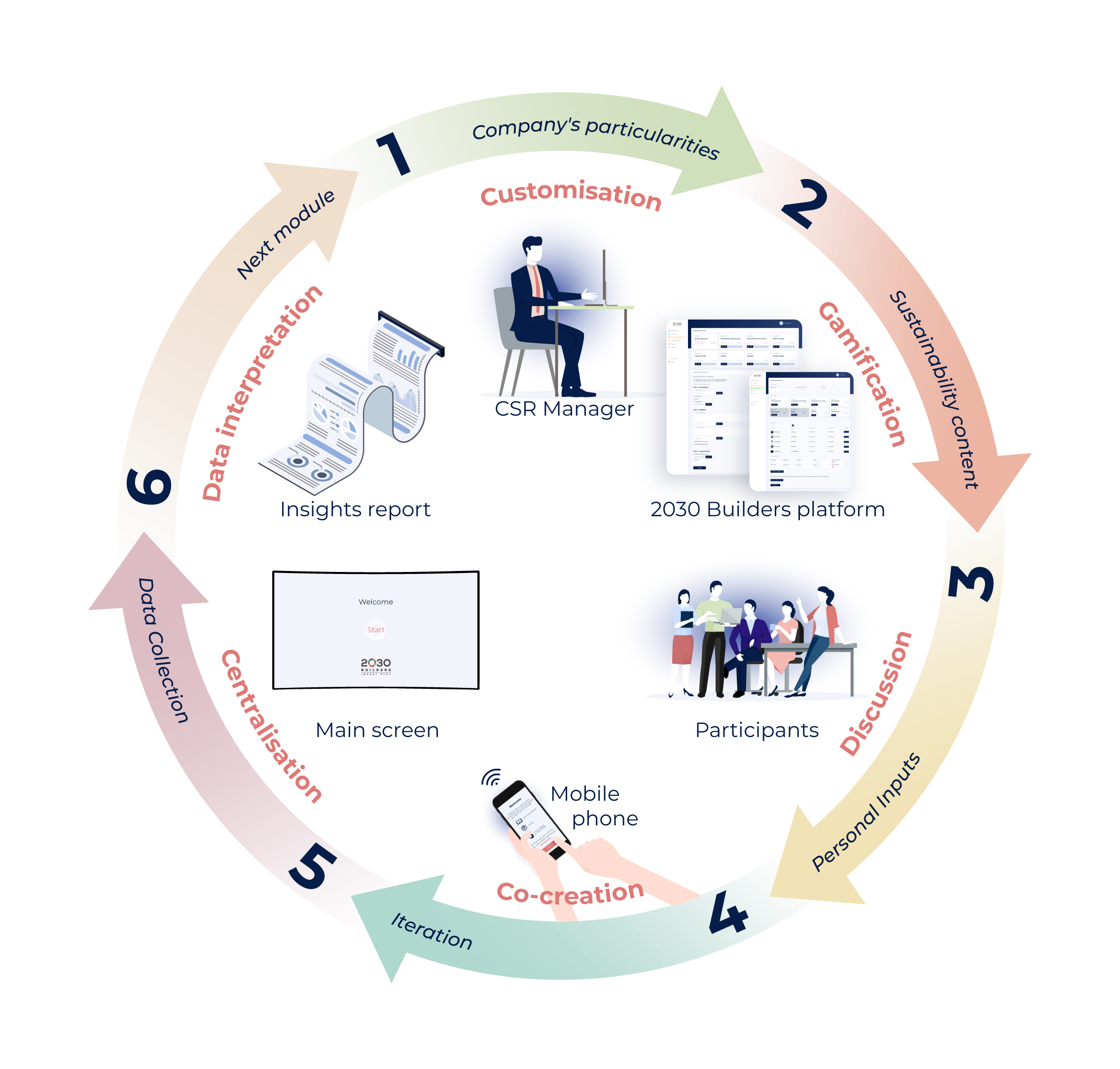 Our process visualization/sustainability engagement platform